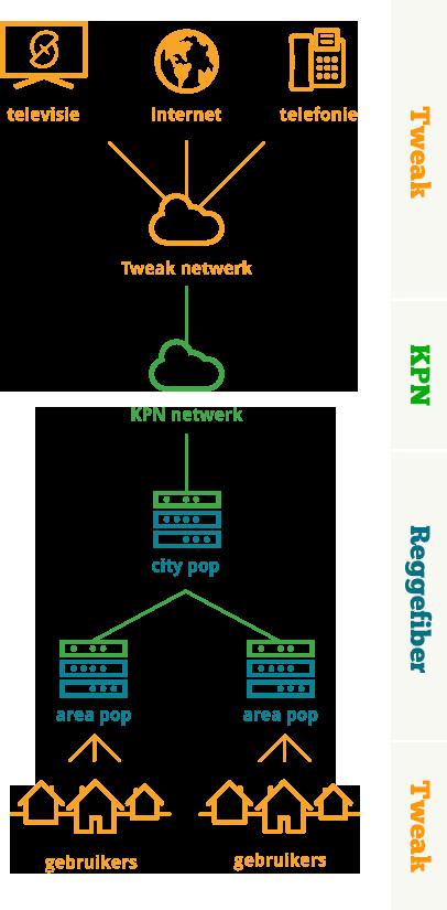afb-9-tweak-netwerk